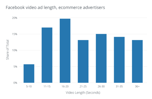 What is the best length for videos on facebook?