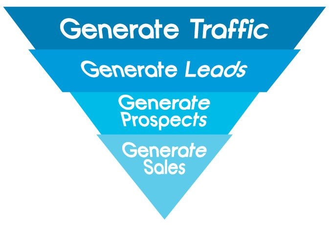 How you can boost up your sales?