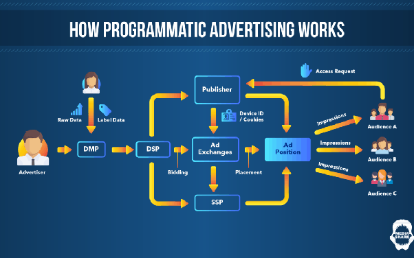 So, what is programmatic advertising? Learn from Oracle.
